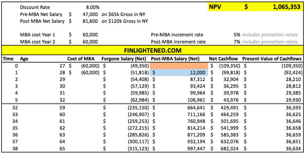 is mba worth it npv of mba