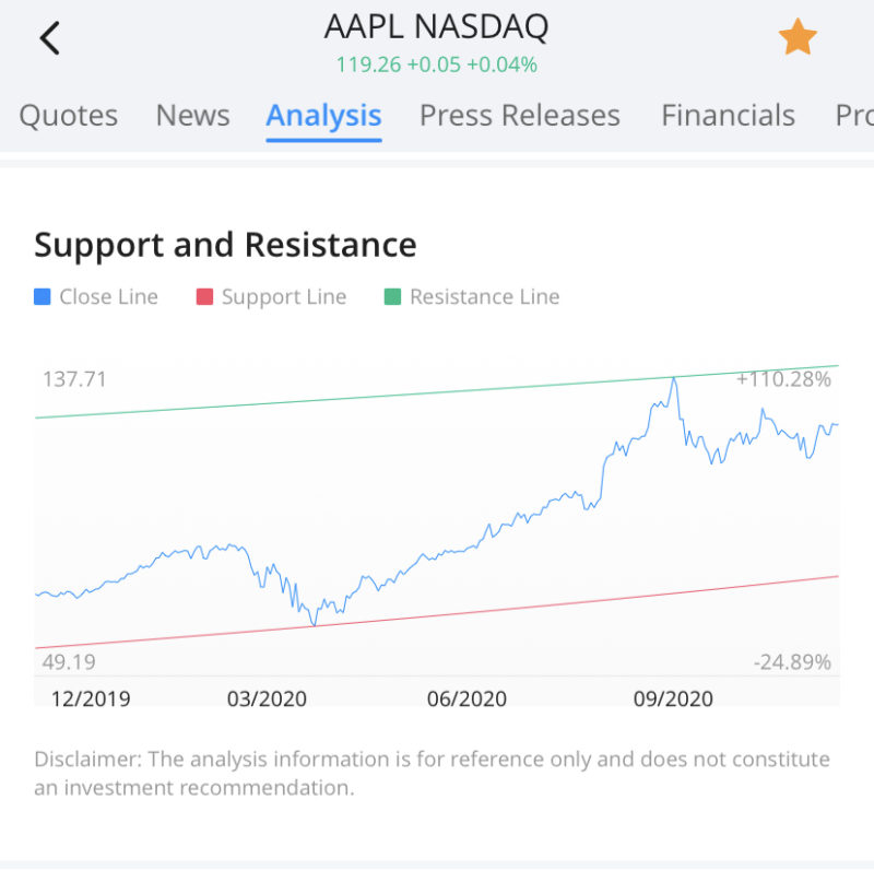 Webull Analytics Support and Resistance Bands