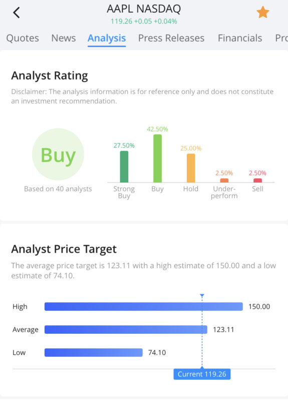 Webull Analytics: Analyst Rating