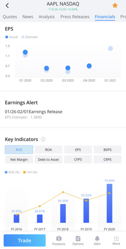 Webull Analytics Financials: EPS, ROE