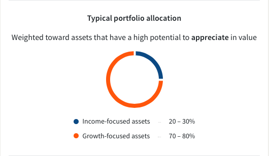 Fundrise Core Long Term Growth Plan Allocation