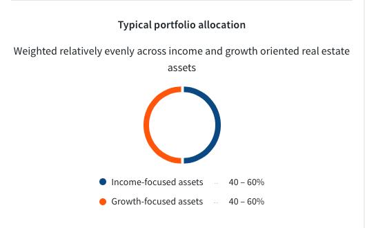 Fundrise core: balanced investing plan allocation