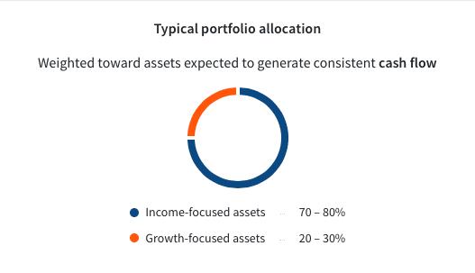 Fundrise Core Supplemental Income Plan Allocation