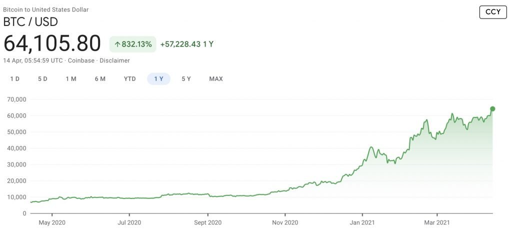 bitcoin price in last 1 year