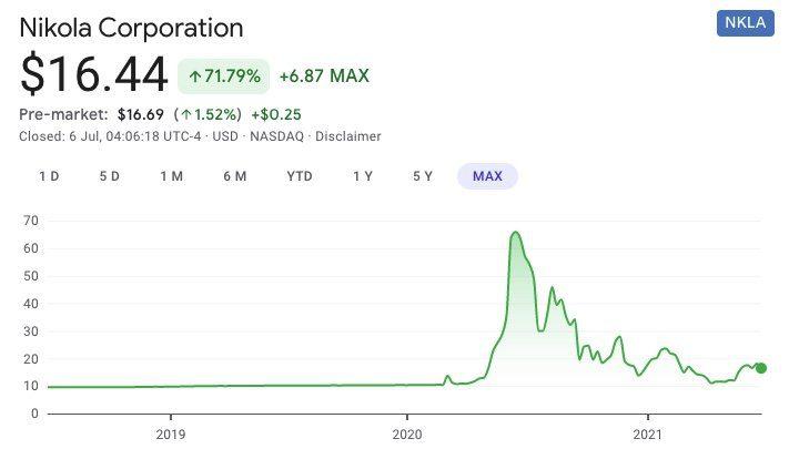 Nikola Corporation NKLA SPAC stock