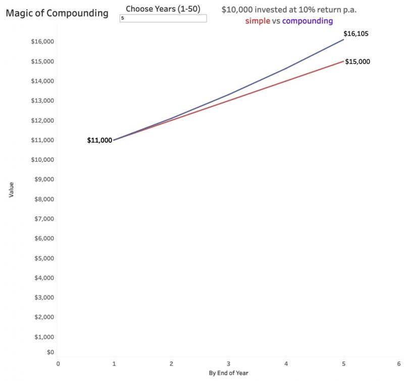 magic of compounding 5 years