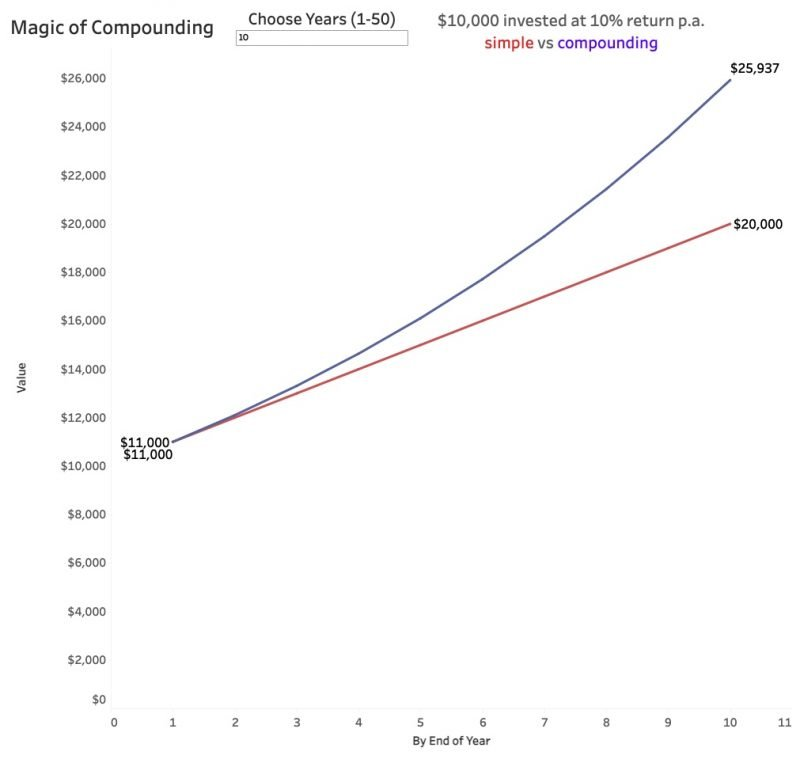 magic of compounding 10 years