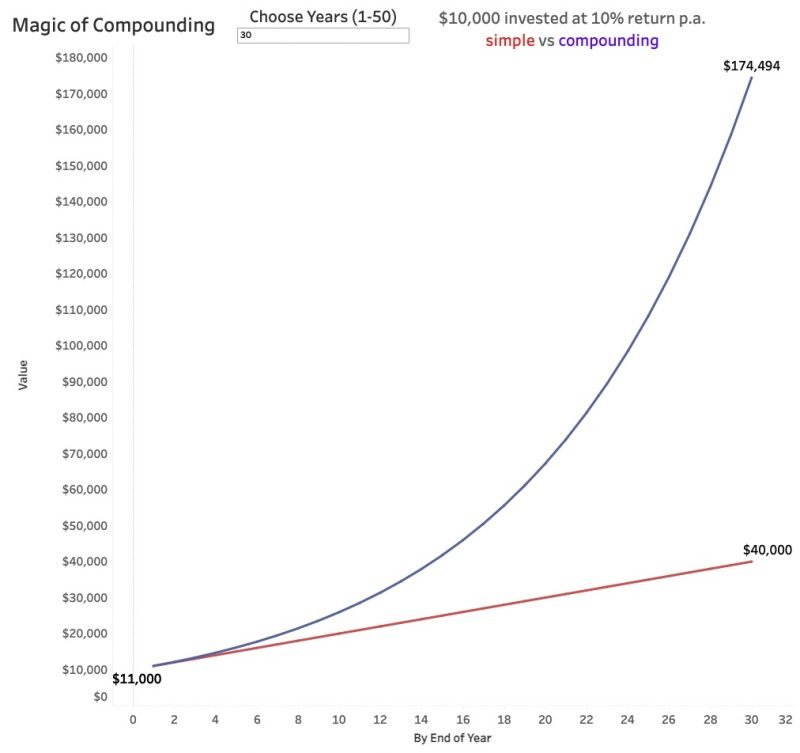 magic of compounding 30 years