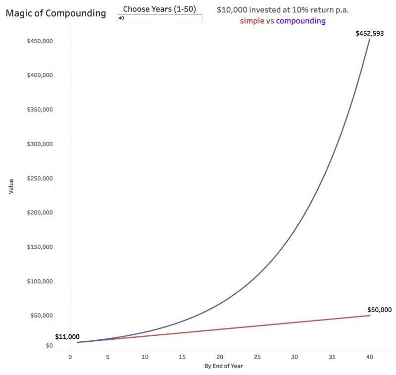 magic of compounding 40 years