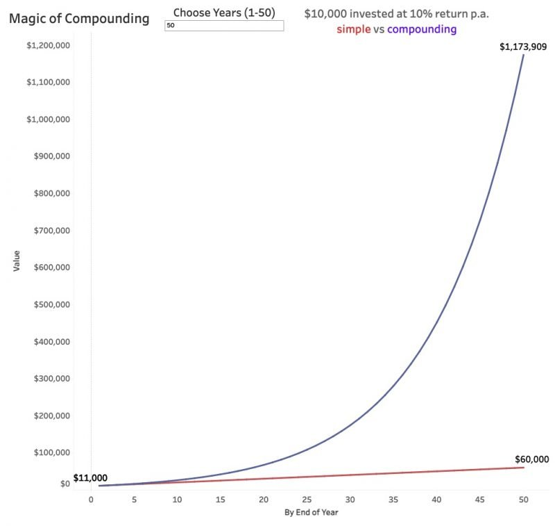 magic of compounding 50 years