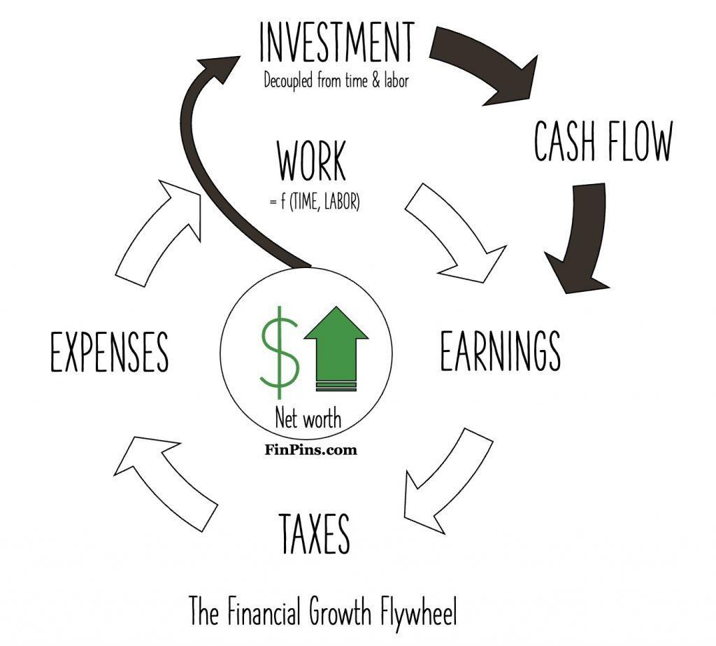 financial growth flywheel