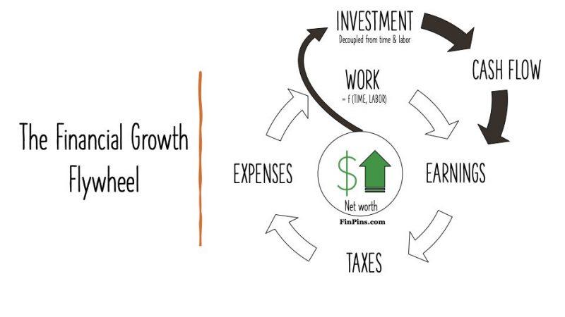 financial freedom flywheel