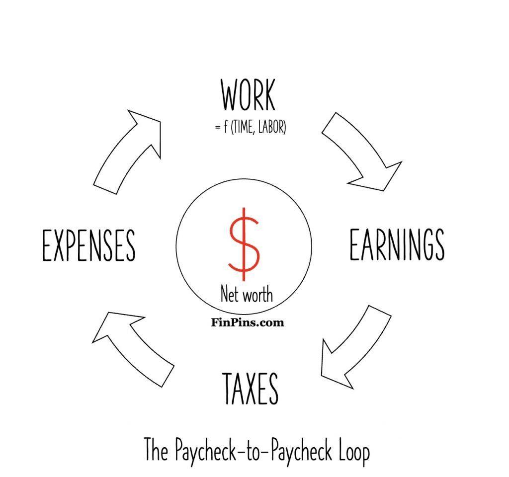 paycheck to paycheck life loop